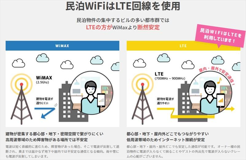 JP MOBILEの民泊WiFiが利用しているLTEの説明